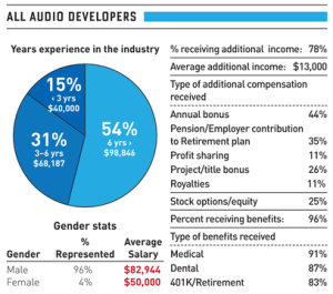 AudioDeveloperSalaryChart